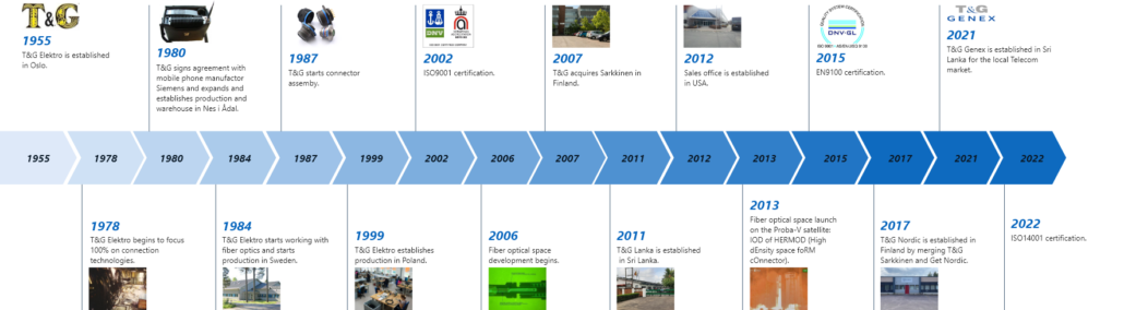 Timeline showing T&G's history.